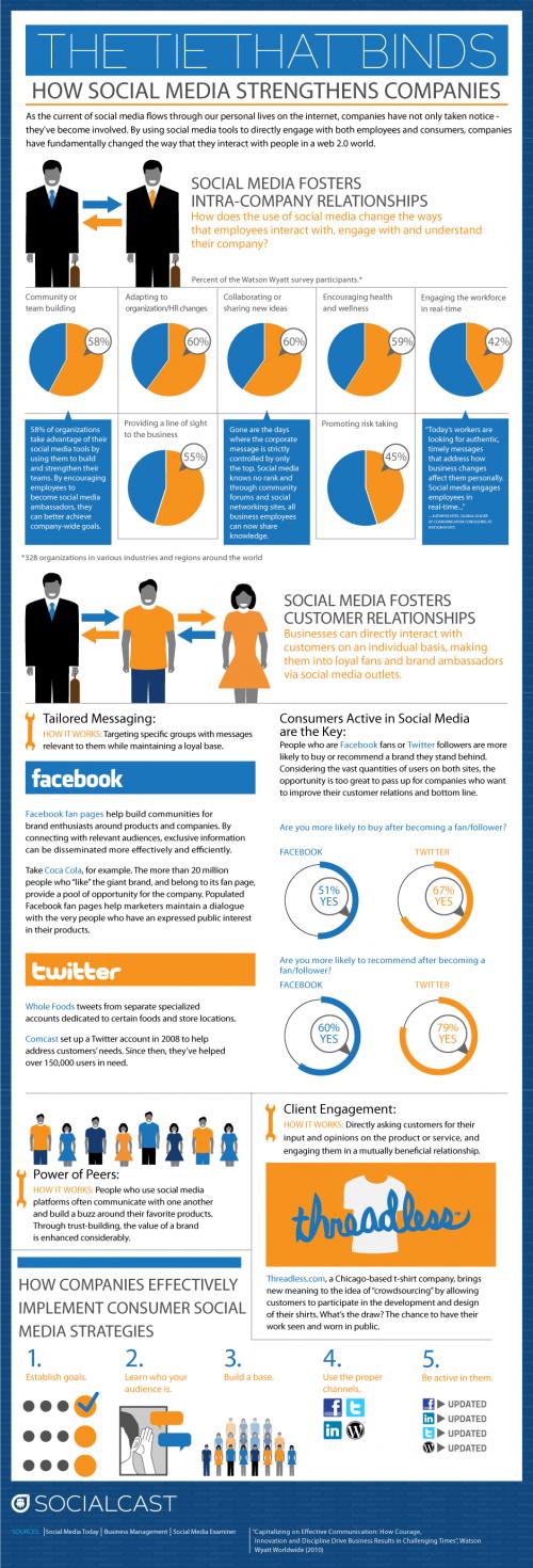 De impact van social media op bedrijven
