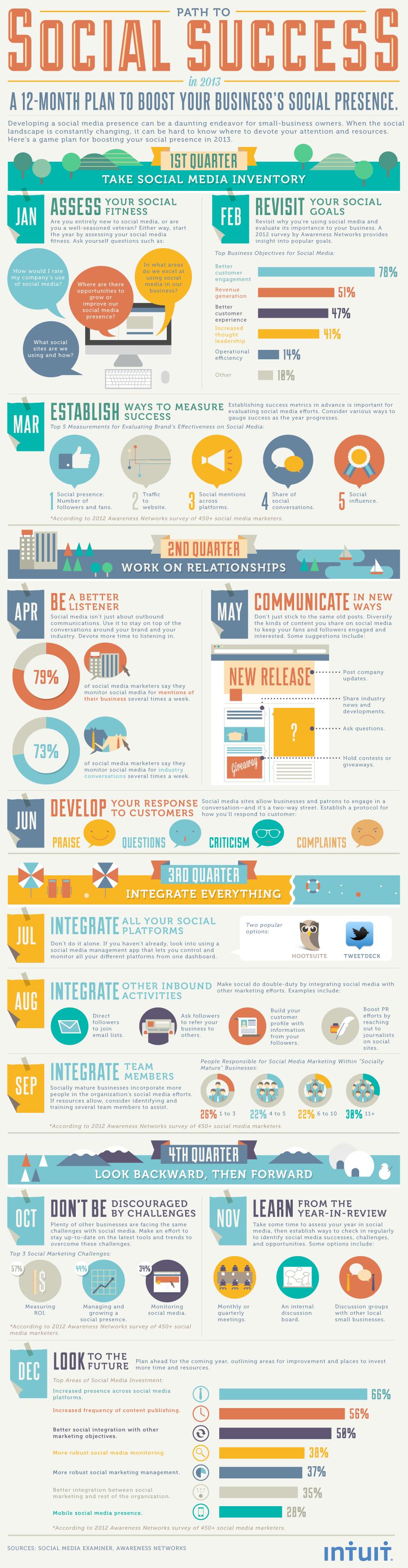 12-maandenplan voor de inzet van social media