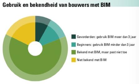 Tabel uit rapport 'BIM biedt bouw business' van ABN Amro en Bouwend Nederland.
