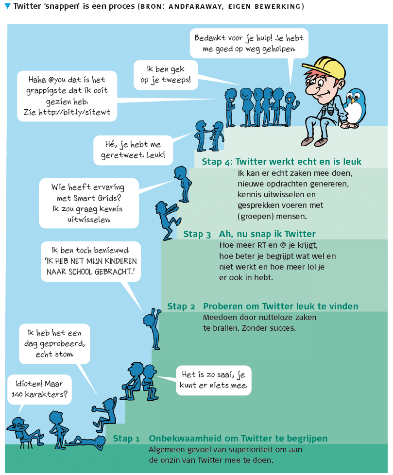 Net gestart met Twitter in de bouw? Hou vol!