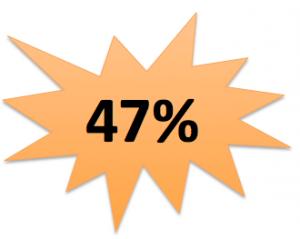 47 procent heeft angst voor social media