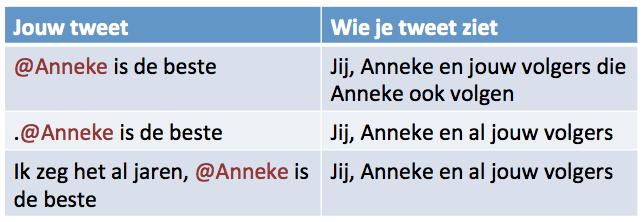 Twitteraars let op, maak jij ook deze veelgemaakte fout op Twitter?