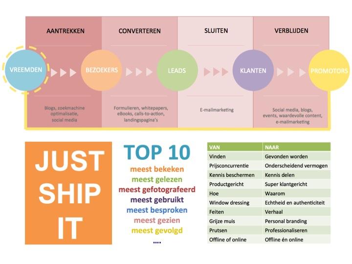 8 tips om aan goed beeldmateriaal te komen voor blogs (Doe meer met PowerPoint)