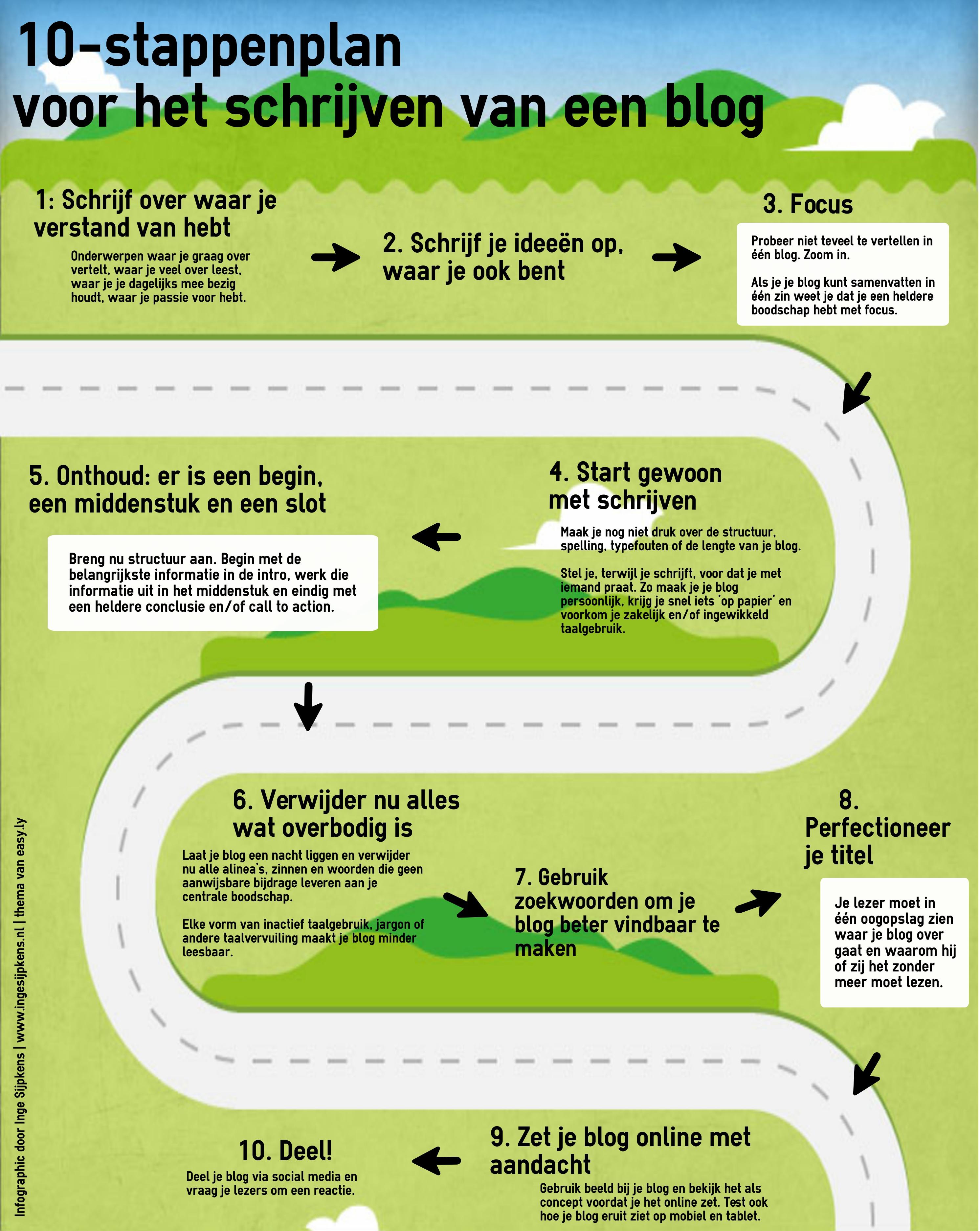 10 stappenplan voor het schrijven van een blog (infographic)