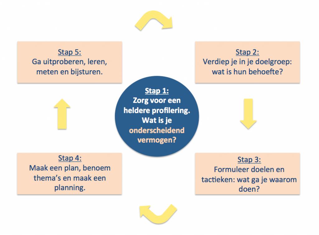 5 stappenplan voor de inzet van social media in de bouw
