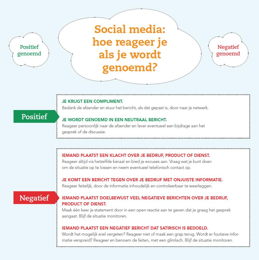 Social media in de bouw | Wat te doen als je wordt genoemd