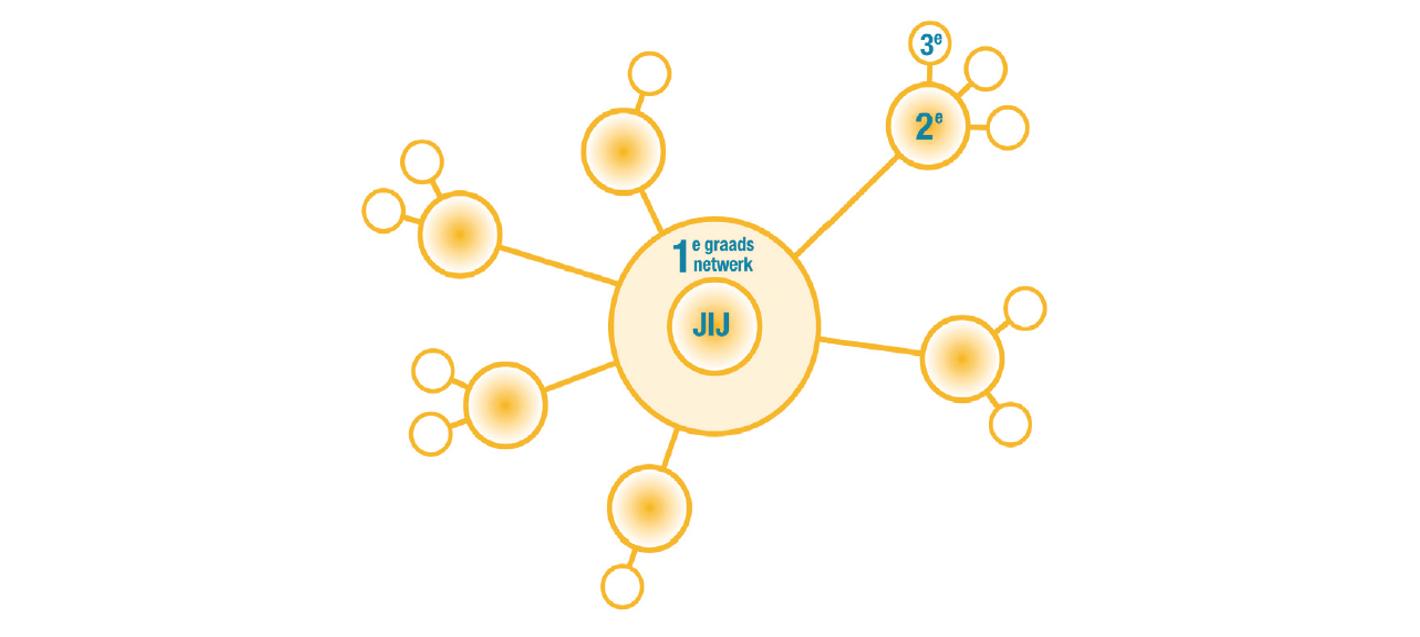 Hoe zorg je voor meer bereik op LinkedIn? 6 tips Netwerkfunctie LinkedIn